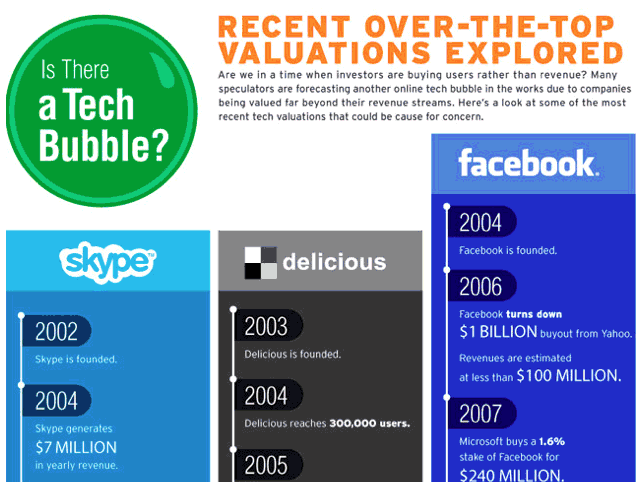 The Tech Bubble